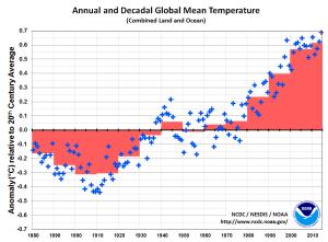 NOAA températures
