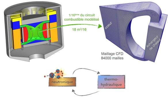 Calcul neutronique et thermohydraulique